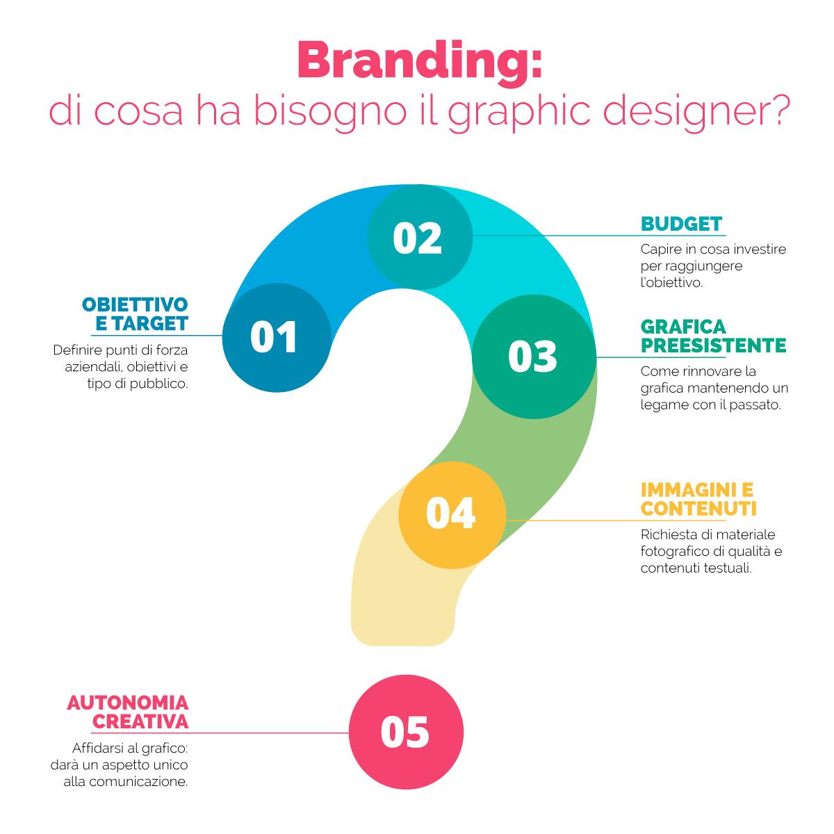 Branding: di cosa ha bisogno il graphic designer?
