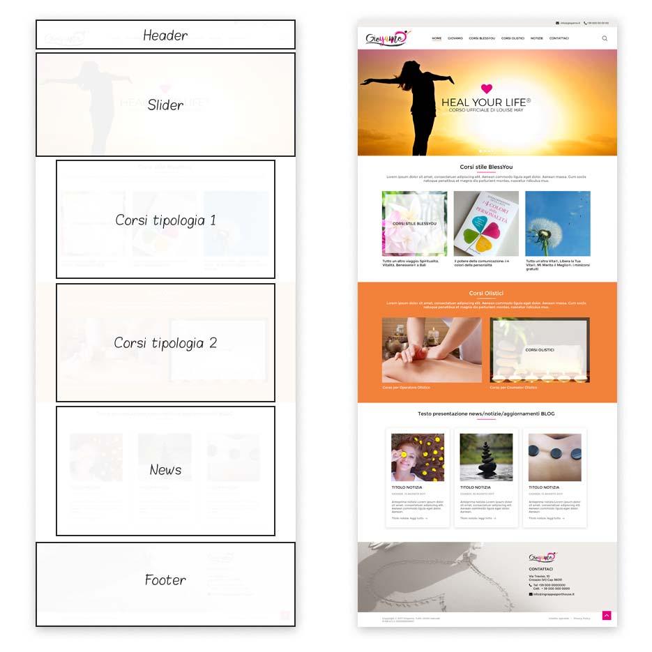 Studio layout e bozza grafica homepage Parafarmacia Emporio Salute